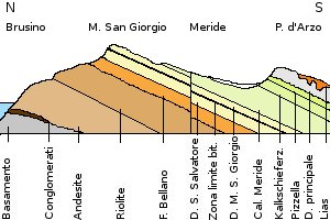 Profilo_geologico_Monte_San_Giorgio